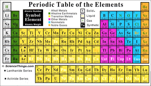 Science things periodic table of the elements flex magnet urtaz Image collections